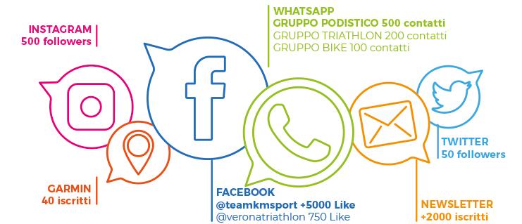 socialkmsport